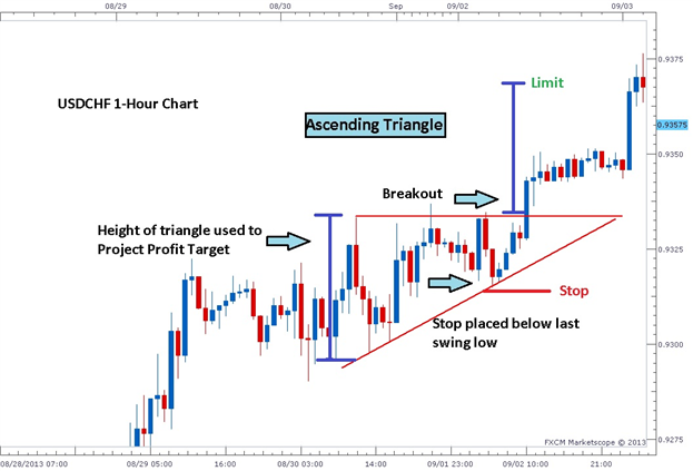 3_Easy_Triangle_Patterns_Every_Forex_Trader_Should_Know_body_Picture_1