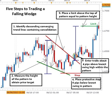 5_Easy_Steps_to_Trade_the_Forex_Falling_Wedge_Price_Pattern_body_Picture_1